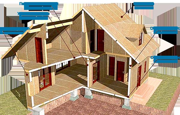 Как построить дом своими руками недорого Строительство и 25
