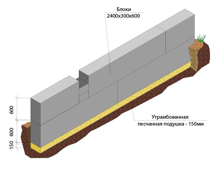 Сборный из блоков фундамент