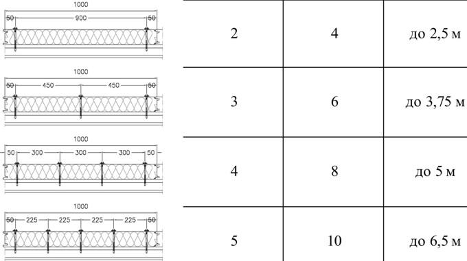 Рекомендуемые схемы расположения шурупов