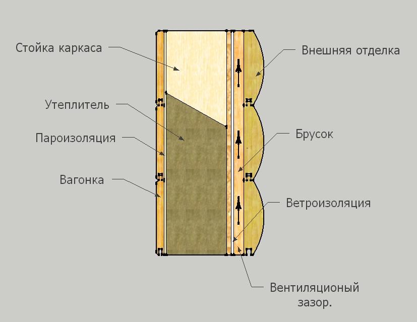 Выбор толщины теплоизоляции для каркасного дома