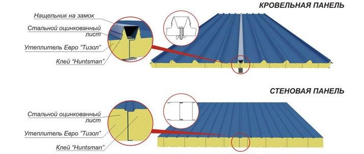 Структура сип панелей