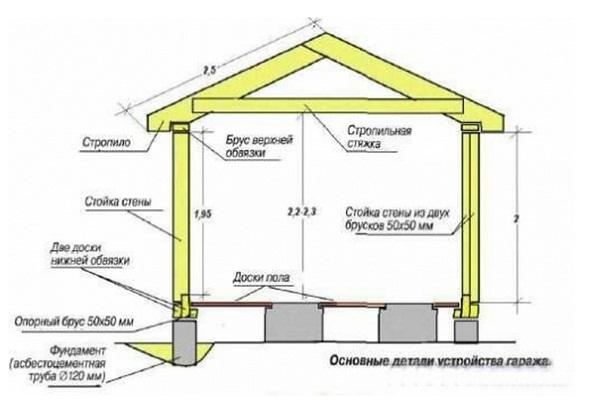 Основные детали устройства гаража