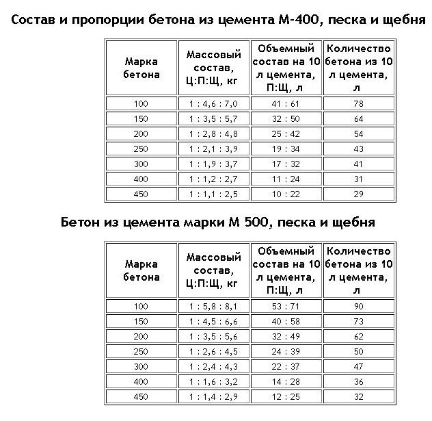пропорции изготовления бетона для фундамента