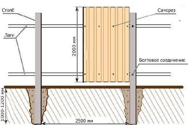 Схема ограды из профлиста
