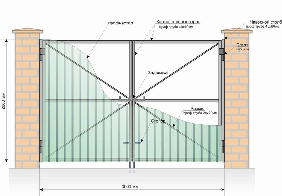 Схема ворот из профлиста