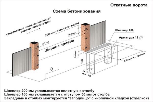 Схема бетонирования под откатные ворота