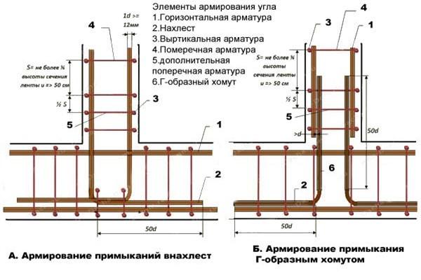 Арматурная конструкция