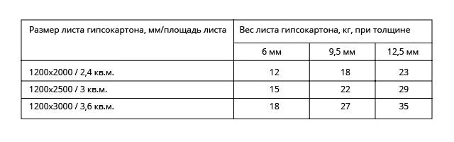 гкл 9 мм вес
