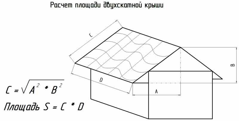 Площадь двухскатной крыши
