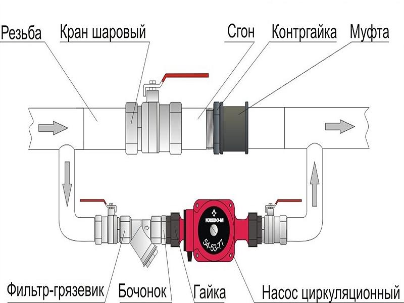 Схема размещения насоса