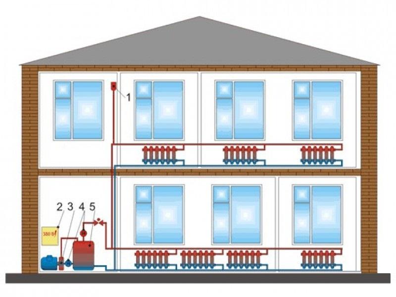 Общая схема отопления дома с помощью котла