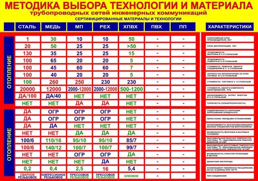 Таблица характеристик разных видов труб