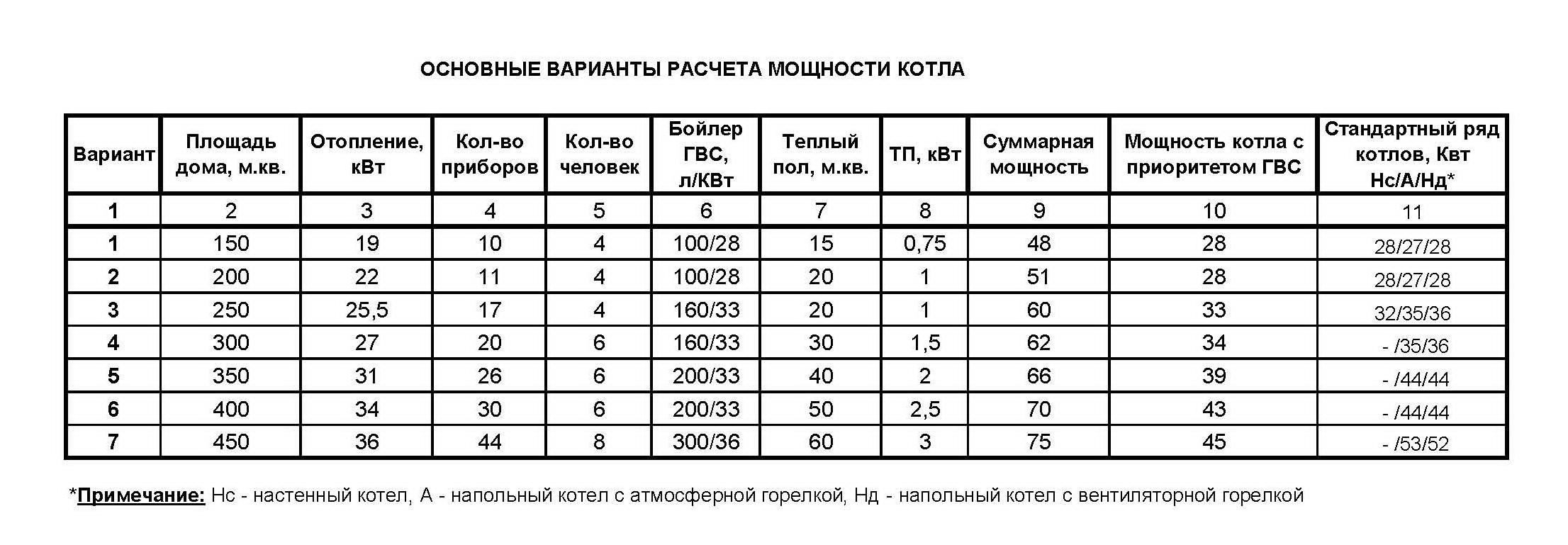Таблица подбора мощности котла