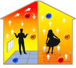 Сравнение тёплого пола и электрического радиатора