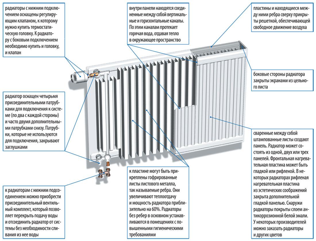 Устройство стального радиатора