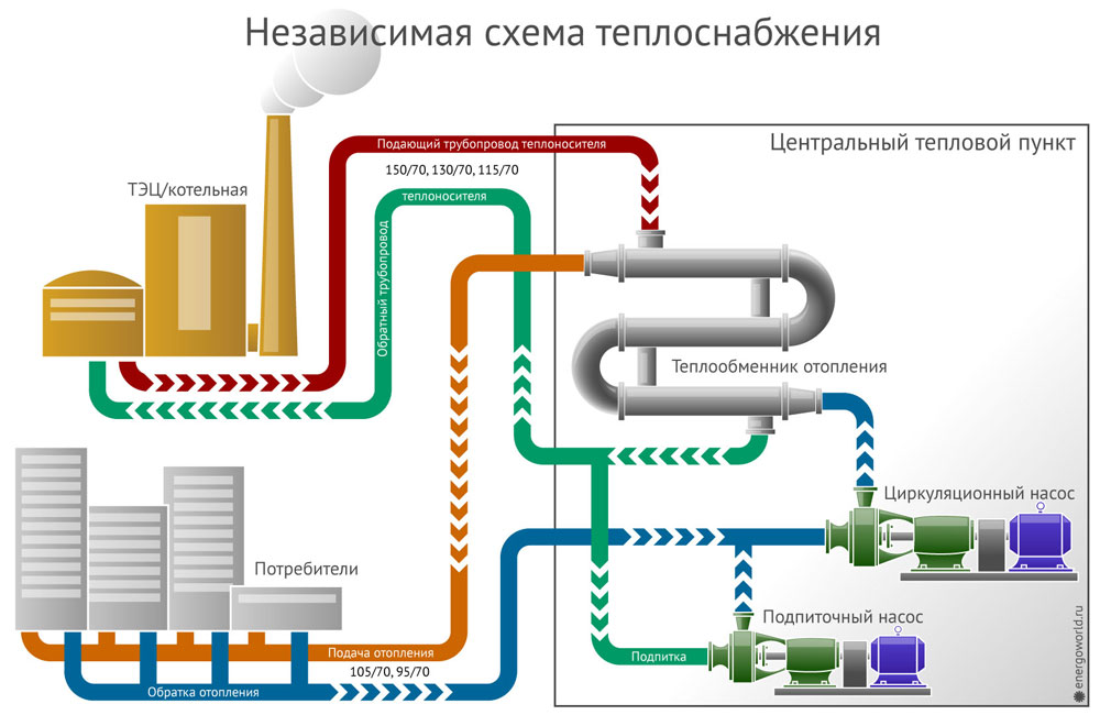 Централизованное отопление в частном доме