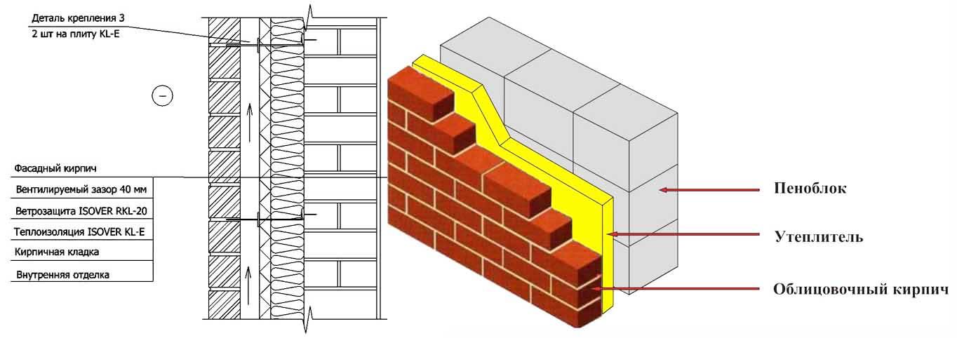 Схема облицовки фасада здания, построенного из пеноблоков, при помощи кирпича