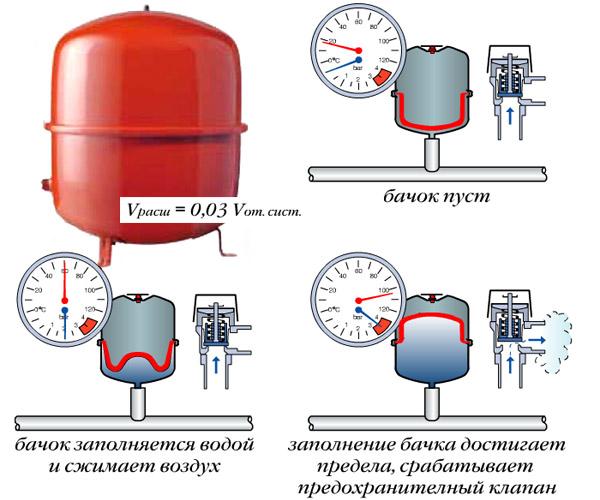 Причины падения давления в системе отопления