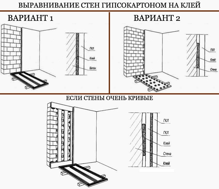 Выравнивание стены нипсокартоном