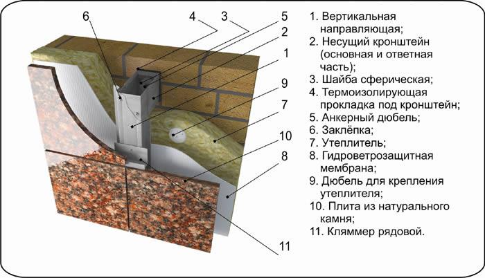 Облицовка искусственным камнем цоколя