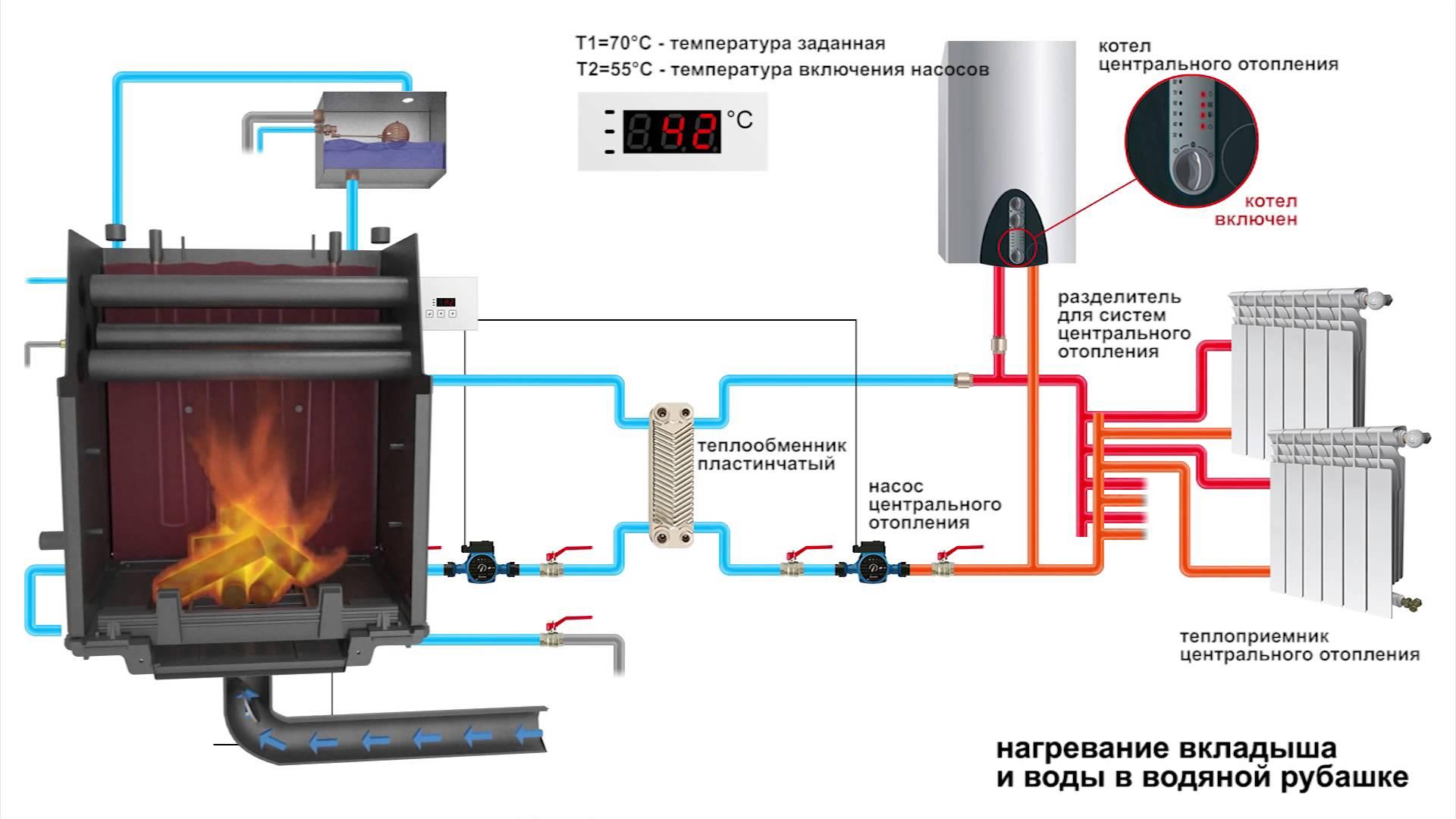 Отопление частного дома своими руками - необходимое