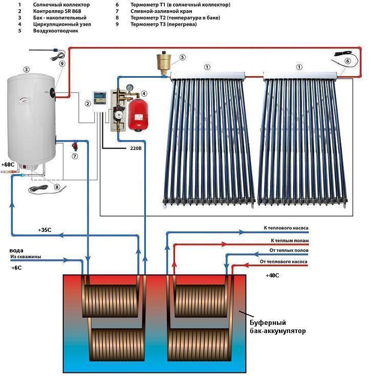 Солнечный коллектор для отопления