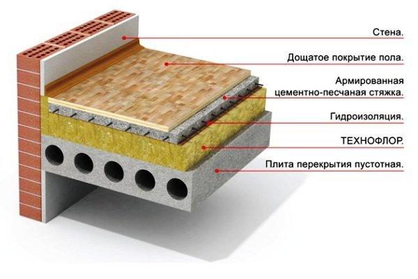 Пустотная плита с гидроизоляцией