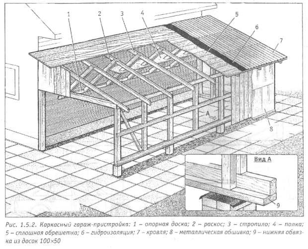 Пристройка гаража к дому