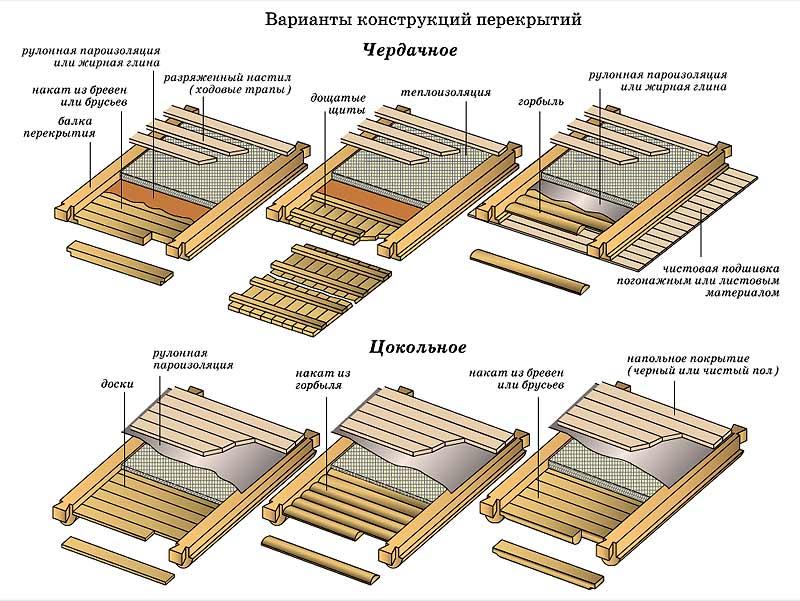 Цокольное и чердачное перекрытие деревянного дома