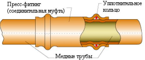 Резьбовые фитинги для труб