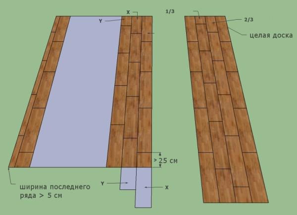 Схема прямой укладки ламината