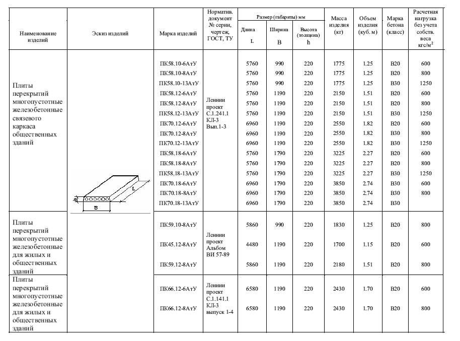 вес бетонной плиты