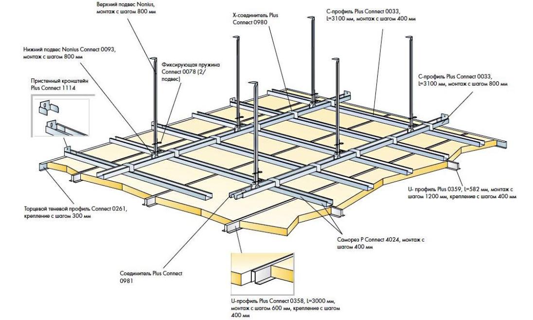 Гипсокартонный потолок схема
