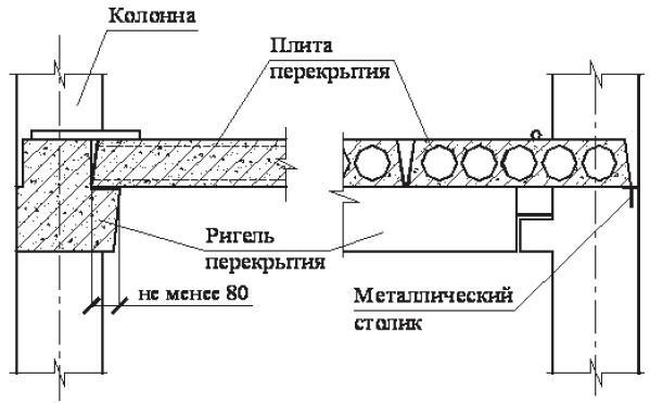 Укладка плиты на ригель
