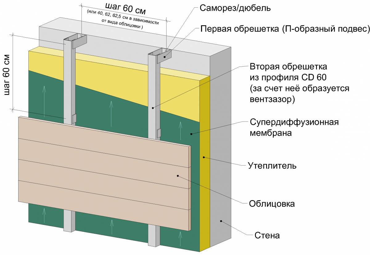 Схема монтажа ДСП