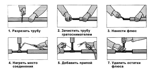 Пайка медных труб инструкция
