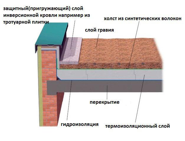 Плоская крыша схема