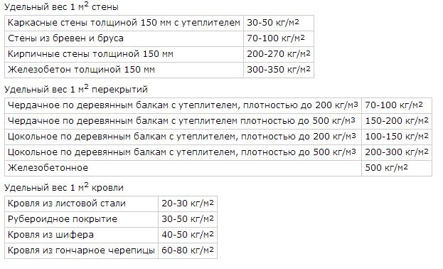 Таблица веса домов