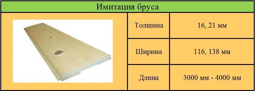 Схема имитации бруса
