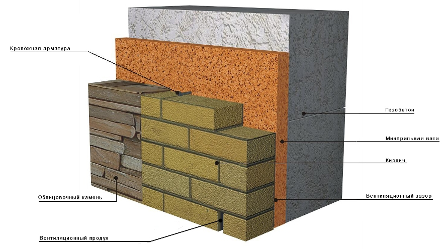 Отделка газобетонных стен