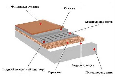 Гидроизоляция лахта купить в пскове