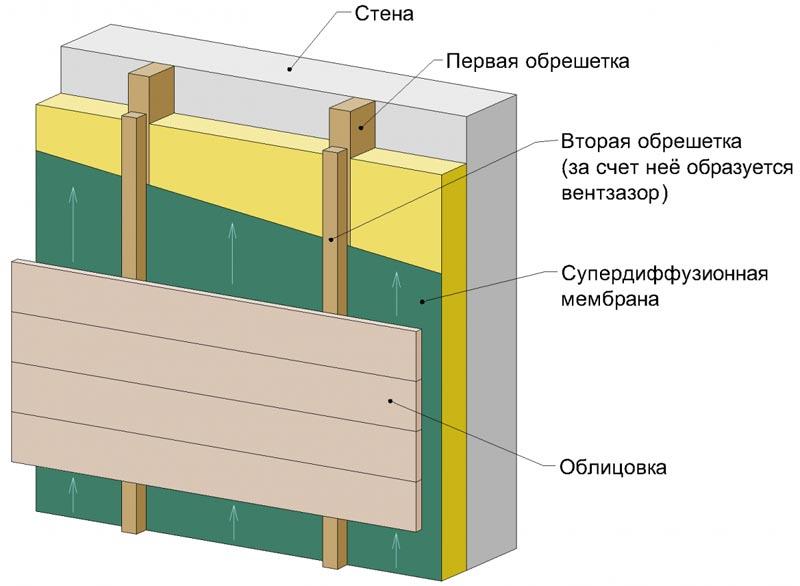 Стена с фасадной доской