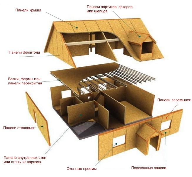 Конструкции щитового дома