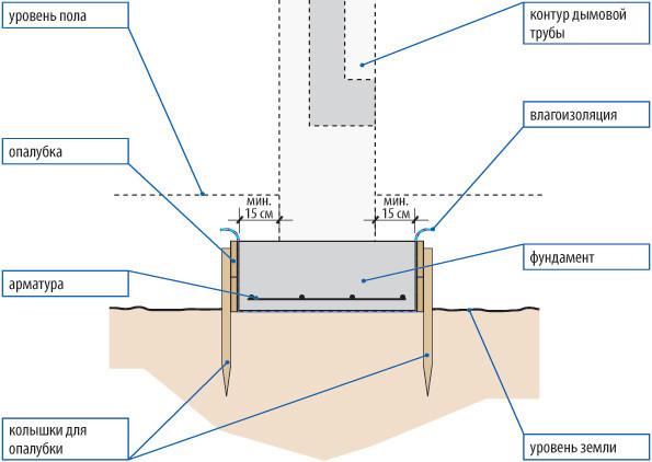 Фундамент для пристройки из пеноблоков