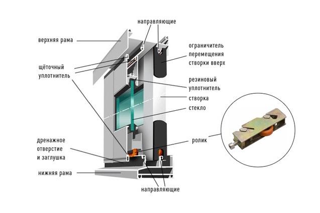 Монтаж алюминиевой рамы