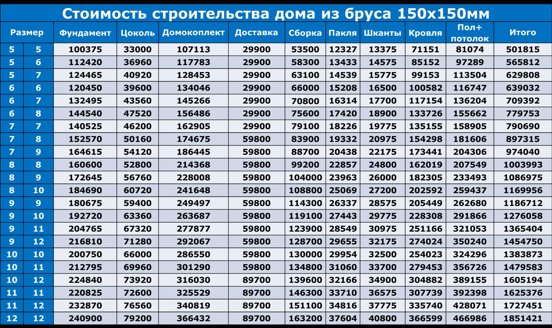 Цены на дома из бруса