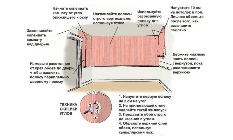 Схема поклейки стен