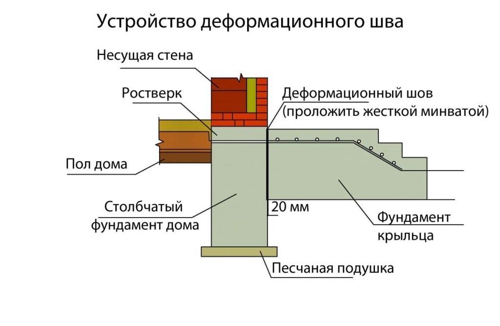 Теплоизоляция заглушки