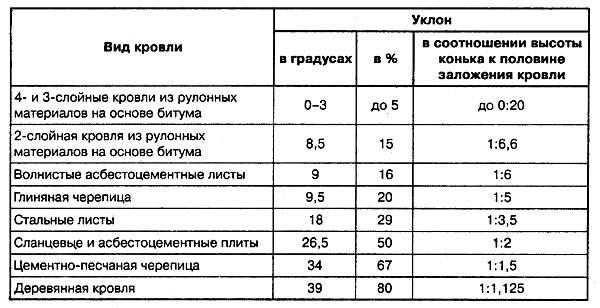 Таблица уклона крыши