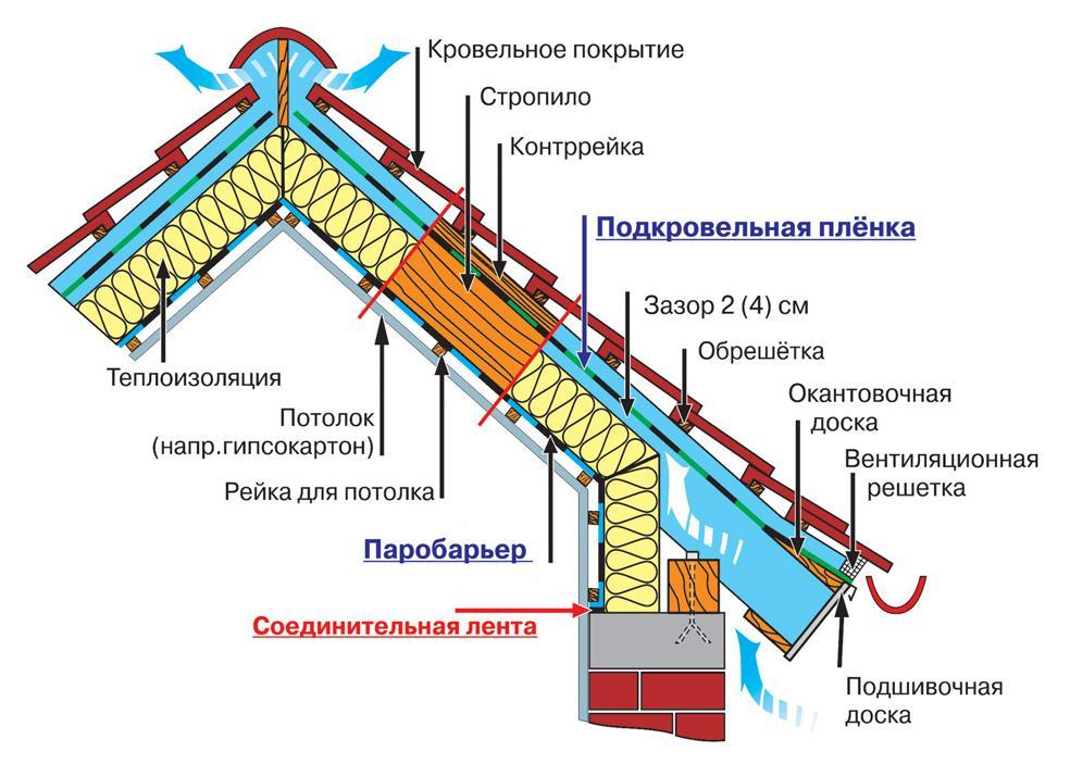 Крыша щитового дома